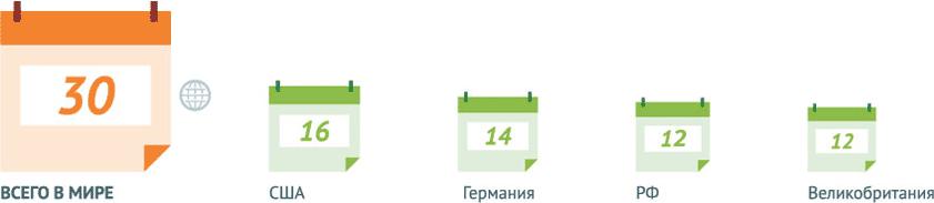 Число предупреждаемых болезней по всему миру и болезни, включённые в обязательные Национальные календари прививок разных стран