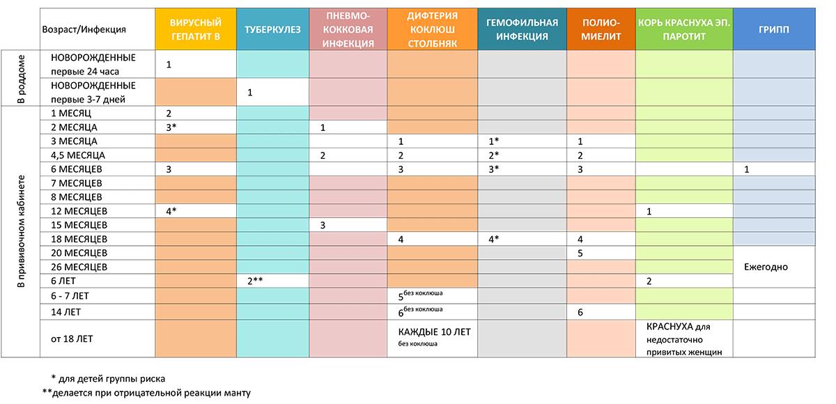 Схема вакцин пентаксим