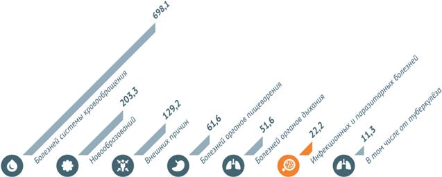 Смертность населения по основным классам причин смерти в РФ на 2013 год (число умерших на 100 000 населения)